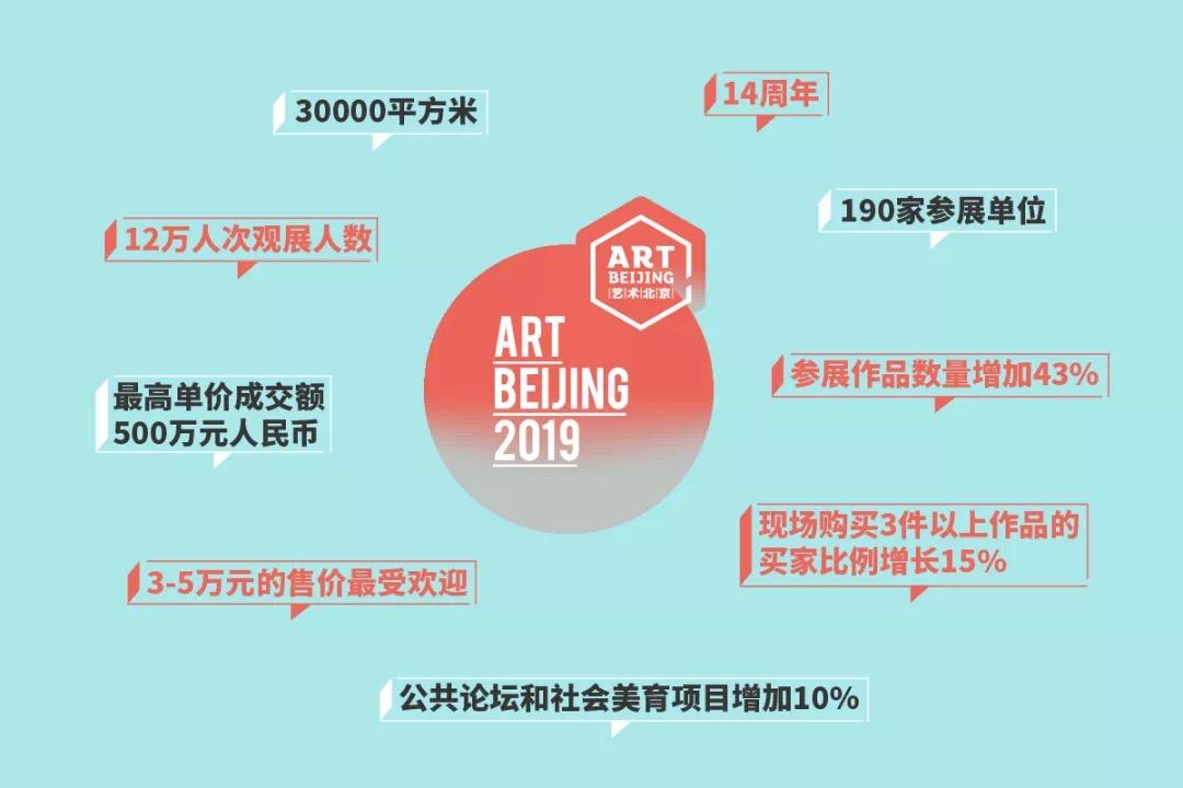 艺术北京数据.JPG