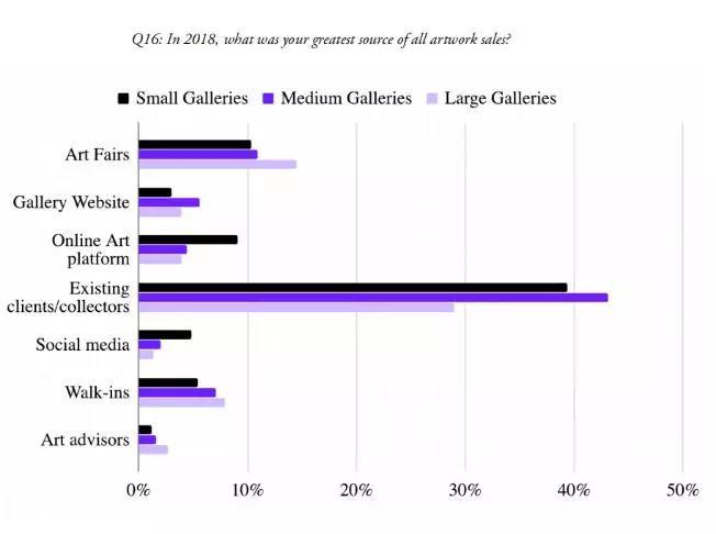 画廊洞察:2019年画廊应该走线上还是线下?