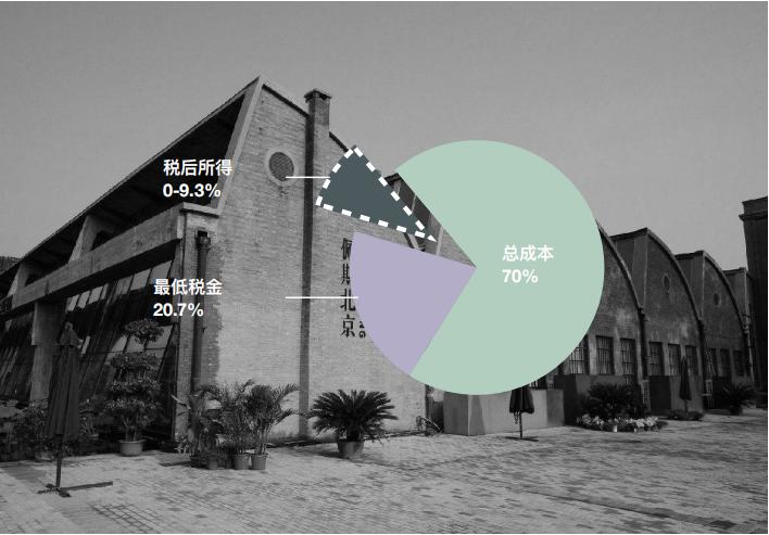 揭秘艺术品税:在中国开画廊真的那么困难吗?为什么佩斯走了,阿尔敏·莱希却来了?