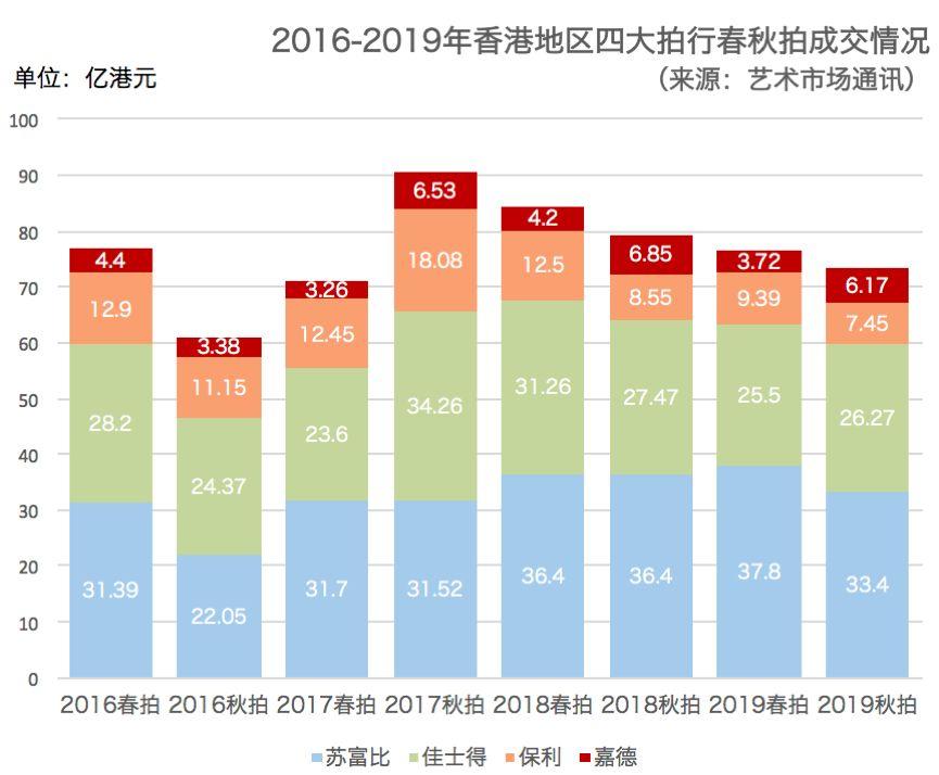 香港秋拍观察:非常时期下的艺术市场现象与数字