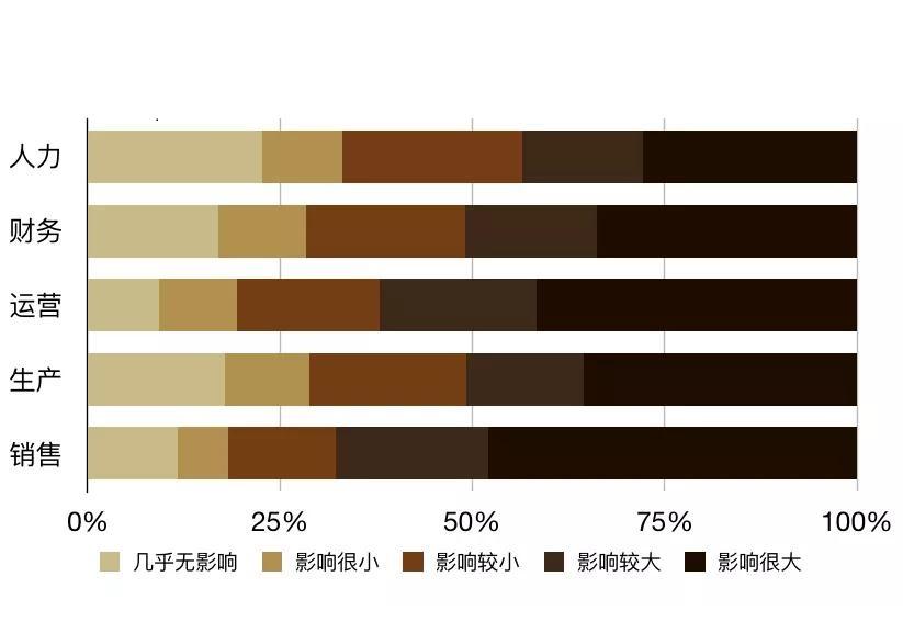 新型肺炎疫情对中国艺术行业的影响调查结果